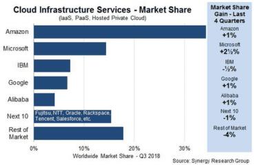 Podíl v cloudech ve třetím kvartálu 2018