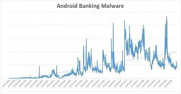 Vývoj bankovního malwaru pro Android