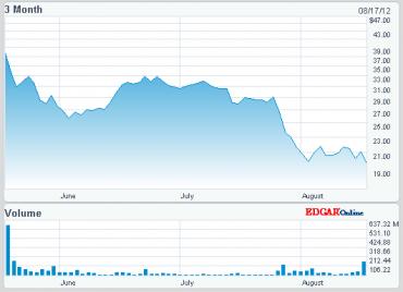 Vývoj ceny akcií Facebooku za tři měsíce od vstupu na burzu