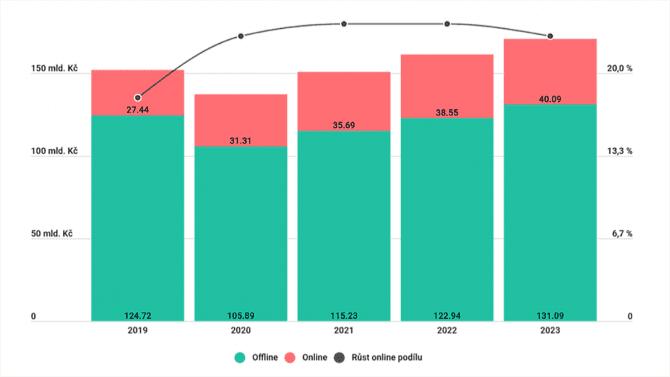 [aktualita] Covid pomohl i módě na internetu, e-shopy v ČR loni udělaly obrat 31 miliard