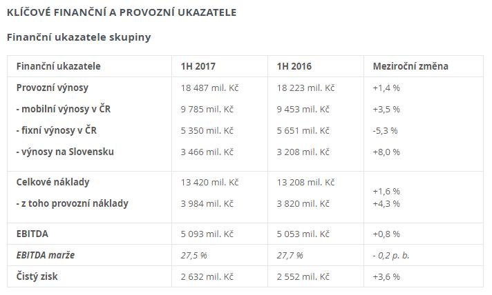 Neauditované provozní a finanční výsledky O2 (1Q & 2Q 2017)