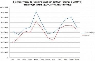 Srovnání výdajů do reklamy na webech Centrum Holdings a MAFRY v ceníkových cenách (2010), zdroj: AdMonitoring