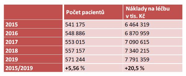 Vývoj počtu klientů VZP s cukrovkou a nákladů na jejich léčbu za posledních pět let