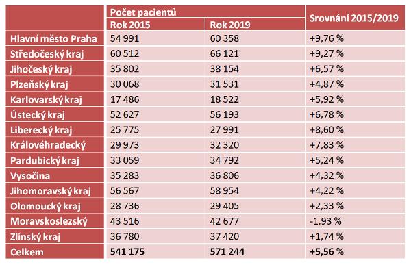 Srovnání počtu klientů VZP s cukrovkou v jednotlivých krajích za roky 2015 a 2019