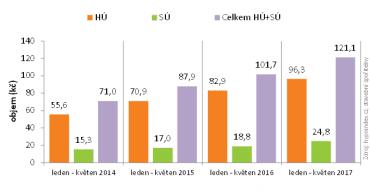 Meziroční srovnání úvěrů na bydlení (v mld. Kč).