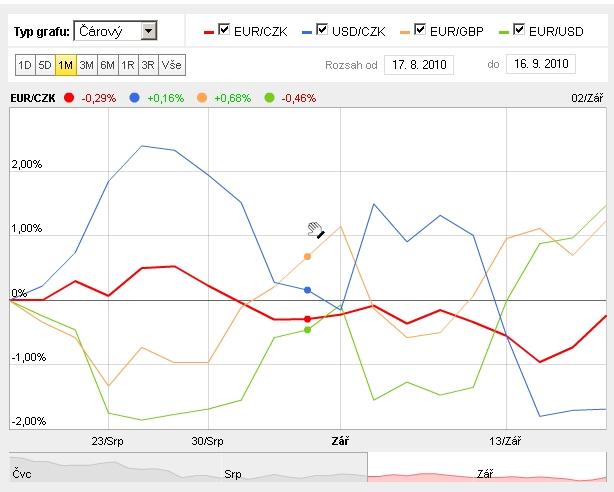 S novými grafy si čtenáři doslova mohou hrát. Graf forexu.