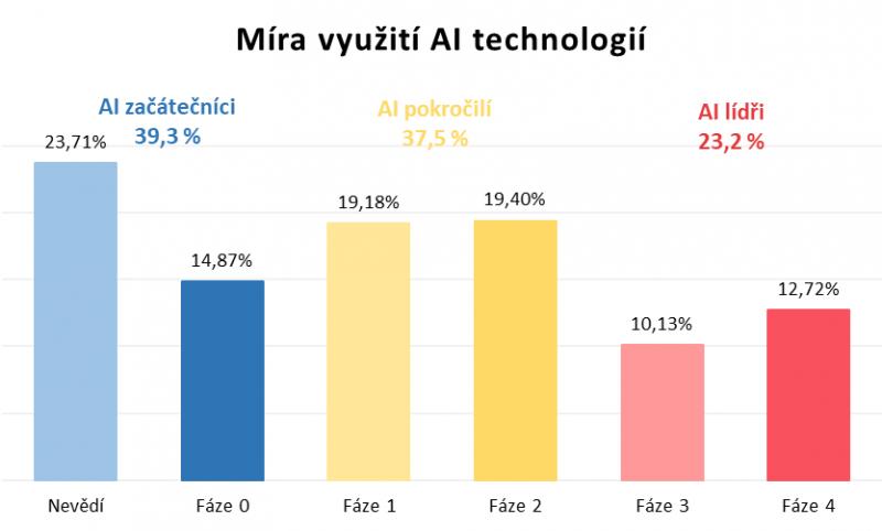 Graf – Míra využití AI technologií