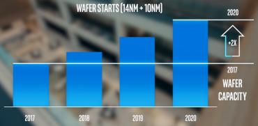 Výrobní kapacity 14nm a 10nm linek Intelu