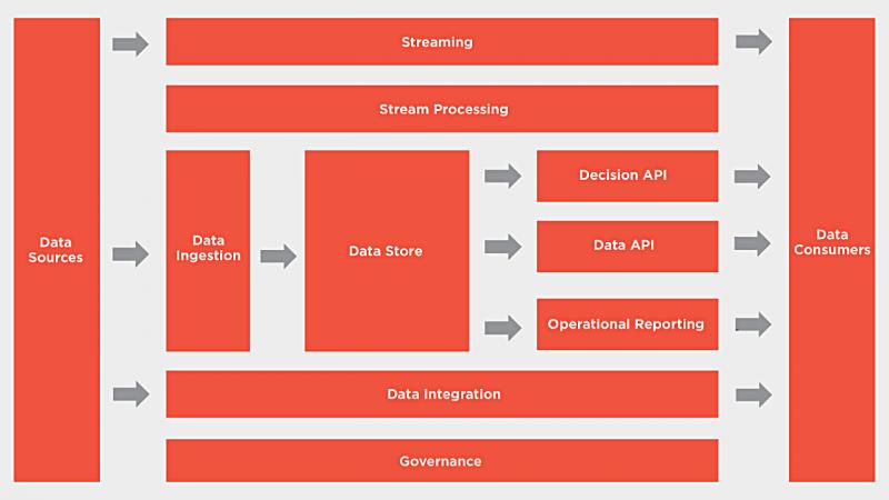 Logická architektura platformy pro rozhodování v reálném čase