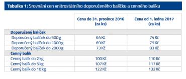 Srovnání cen doporučeného balíčku a cenného psaní po ČR.
