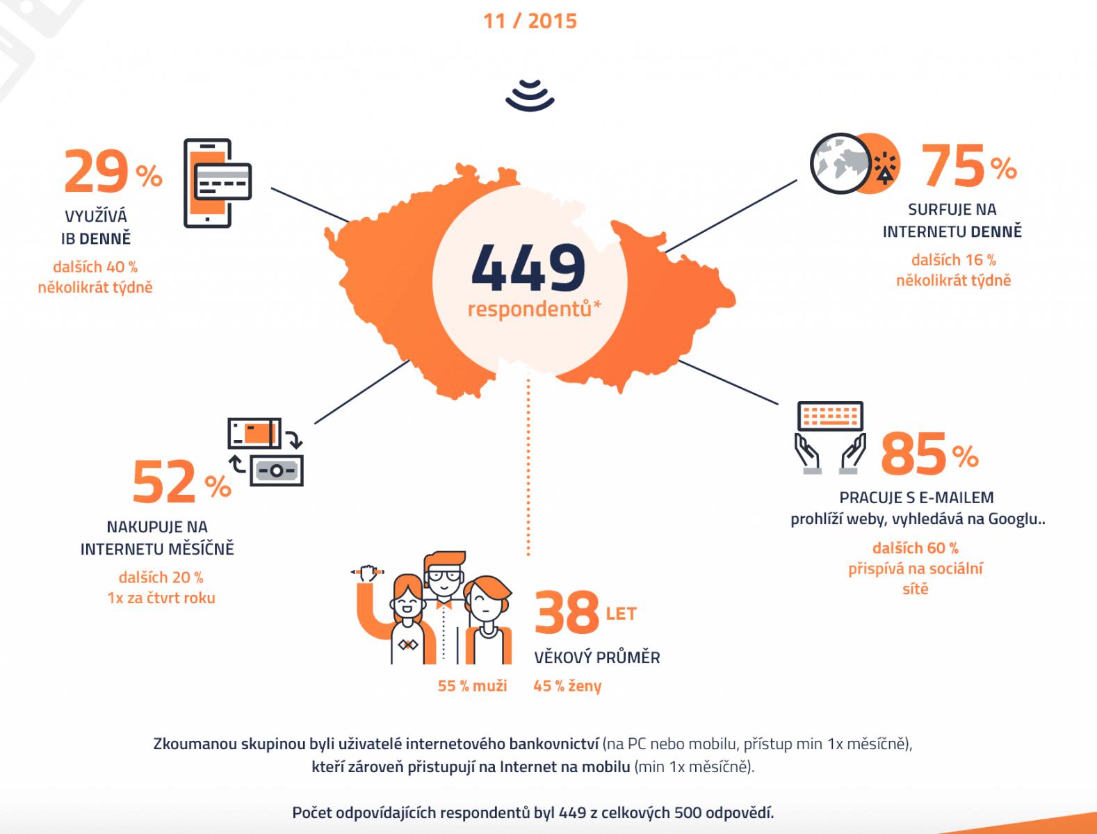 Mobilní bankovnictví v Česku