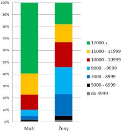 Starobní důchody podle výše důchodu a pohlaví v roce 2015.