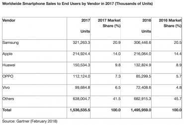 Prodeje smartphonů v roce 2017