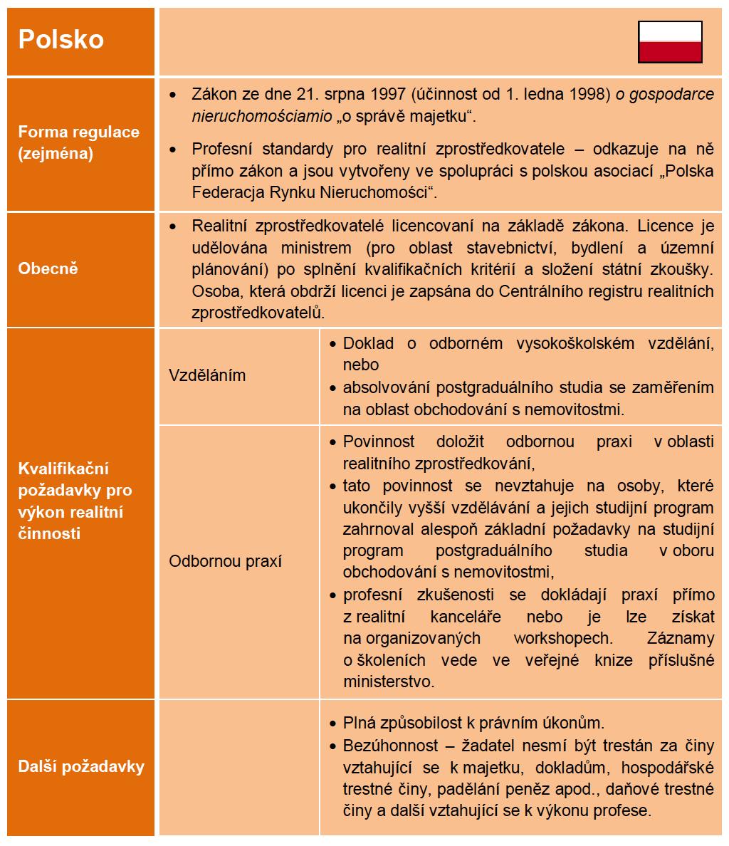 Regulace realitních makléřů