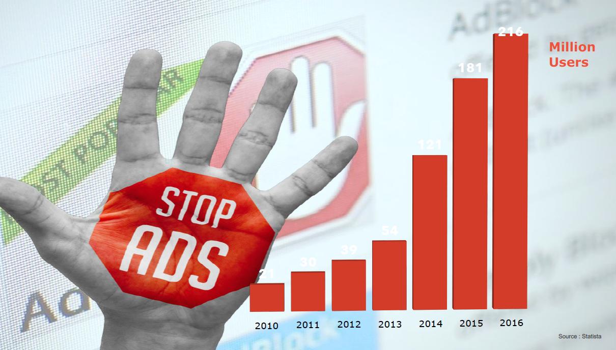 Růst uživatelů blokování reklamy