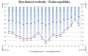 Den daňové svobody v České republice od roku 2000.