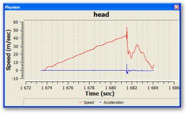 Ukázka grafu časové závislosti rychlosti a zrychlení.