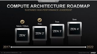 AMD Zen 4 na 5nm