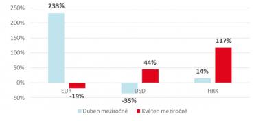Meziroční srovnání zájmu o cizí měny (2016/2017).