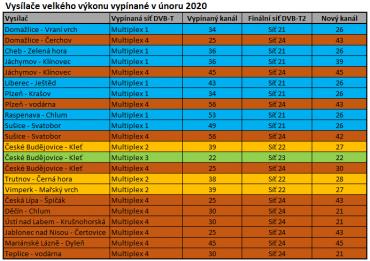 Vysílače velkého výkonu vypínané v únoru 2020 (klikněte pro zvětšení).
