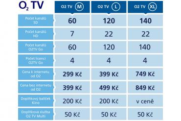 Nové tarify a cenová nabídka IPTV služeb O2TV a O2TV Go.
