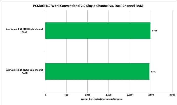 Podle očekávání se u základních výpočetních úloh, které nevyžadují příliš operační paměti RAM, objevuje závislost mezi single-channel (jednokanálovým) a dual-channel (dvoukanálovým) režimem.