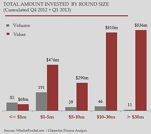 Celkový objem finačních prostředků investovaných v období Q4/2012 - Q1/2013 do evropských inovativních firem.