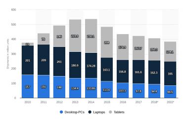 Prodeje počítačů 2010 – 2022
