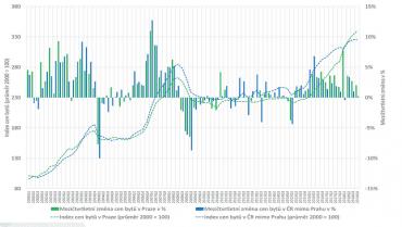 Vývoj cen bytů a mezičtvrtletních změn v letech 2000 - 2018