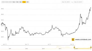 Vývoj kurzu BTC/USD za poslední rok