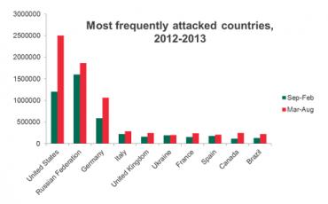 V posledních šesti měsících počet útoků výrazně vzrostl.
