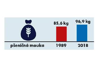 Spotřeba potravin 1989-2018