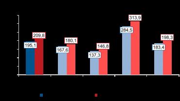 Srovnání průměrných ročních čistých peněžních příjmů domácností na osobu v letech 2018 a 2019 podle typu domácnosti, zdroj: Český statistický úřad.