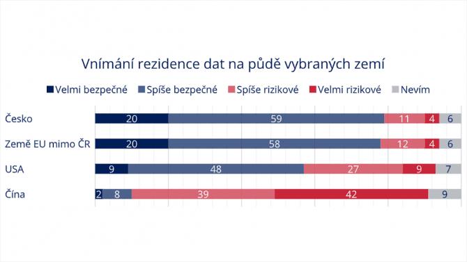 [aktualita] České firmy považují cloud za bezpečný. Při ukládání dat v USA důvěra klesá