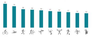 Jaké sporty si vyzkoušela většina Čechů?