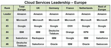 Jaké cloudy vládnou Evropě