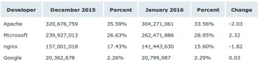 Zastoupení webserverů podle netcraft.com