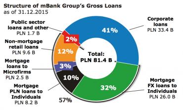 Struktura klientů skupiny mBank v úvěrech.