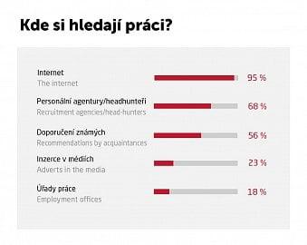 Kde lidé nejčastěji hledají práci?