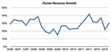 Čtvrtletní růst tržeb iTunes.