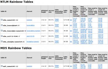 Duhové tabulky vám poskytnou rychlé útoky proti často používaným hashovacím algoritmům, jsou také pořádně objemné.