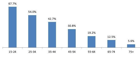 Procento populace věnující se sportu podle věkových kategorií v roce 2014