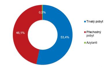 Cizinci v České republice podle kategorie pobytu.