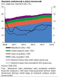 Hypoteční úvěry tvoří nadpoloviční většinu.