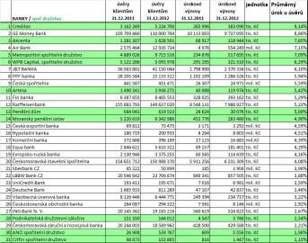 Průměrný úrok spotřebitelských úvěrů