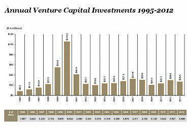 Roční objem rizikových investic v USA, v letech 1995—2012