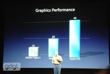 Marketingový ředitel firmy Apple ukazuje pěkný graf. Zdroje dat chybí.