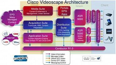Architektura služby Videoscape od firmy Cisco.