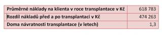 Transplantací ledvin se výrazně ušetří