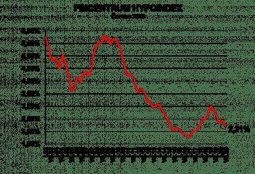 Úrokové sazby hypoték klesají už třetí měsíc v řadě.
